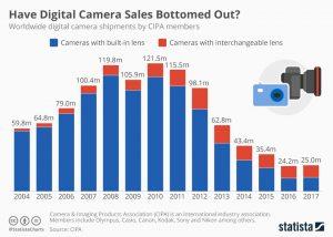 Weltweite Kamera-Verkäufe 2004 - 1017 - Quelle: Statista